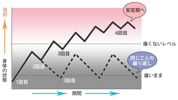 メンテナンス期グラフ